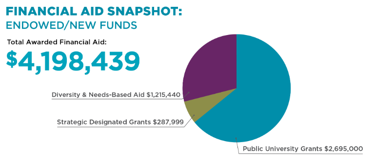 Financial aid snapshot graphic. Total awarded aid = $4,198,439.