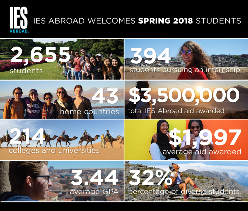 Spring 2018 student statistics with pictures of students