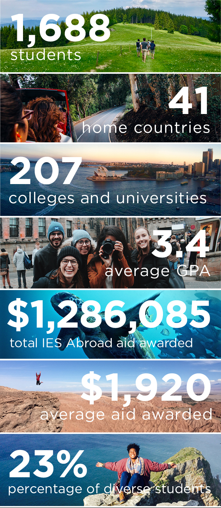 infographic of student information for IES Abroad's Fall 2017 student body